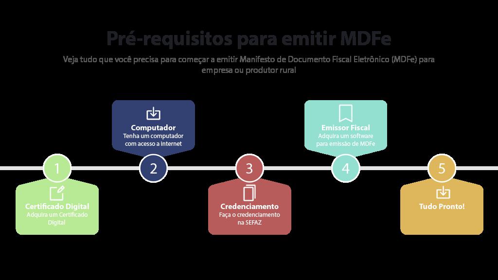 Infografico mostra como emitir MDFe para Produtor Rural e Empresa