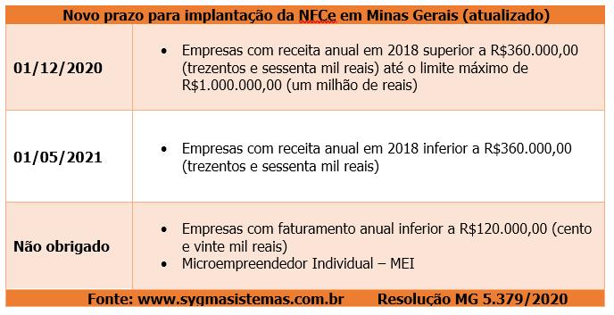 Tabela com Cronograma atualizado da NFCe MG