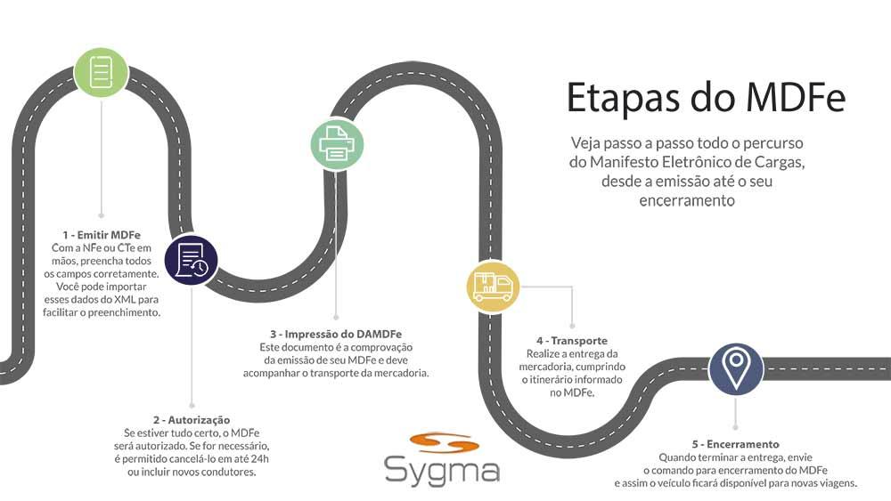 Infografico de uma rodovia, mostrando as 5 etapas para emissão do MDFe para Produtor Rural e Empresa