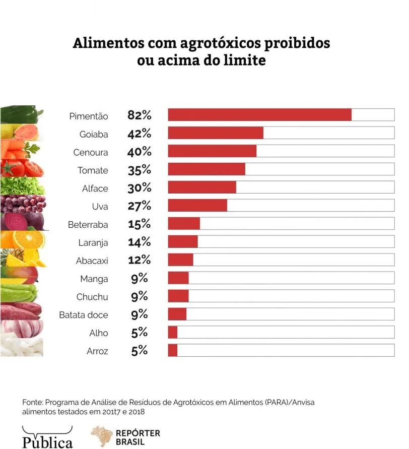 Infográfico mostrando os alimentos com mais agrotóxico