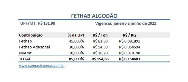 Tabela de cálculo do FETHAB Algodão