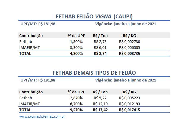 Tabela de cálculo do Fethab do Feijão