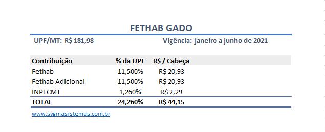 Tabela de cálculo do FETHAB Gado