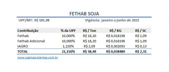Tabela de cálculo do FETHAB Soja